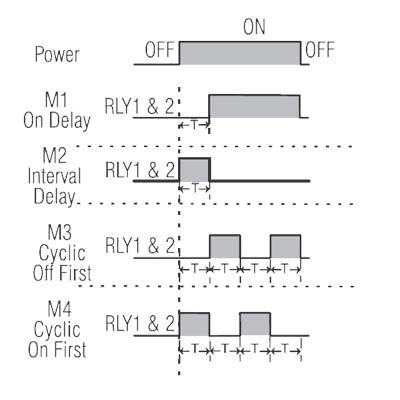 Timing Relay logic Diagram